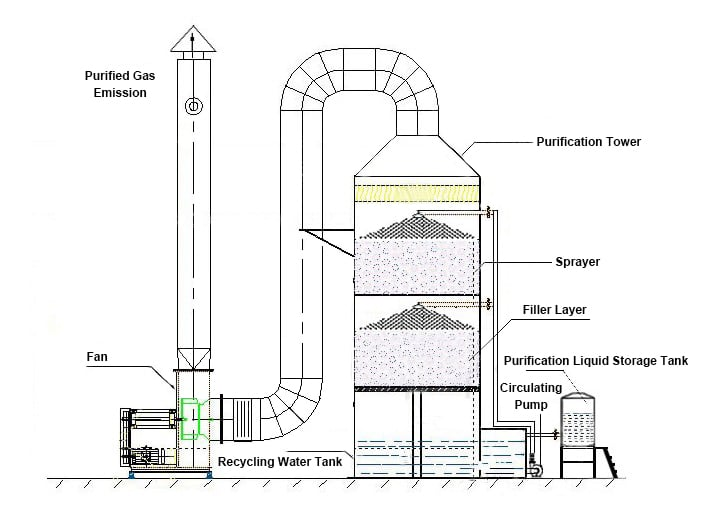spray tower structure diagram
